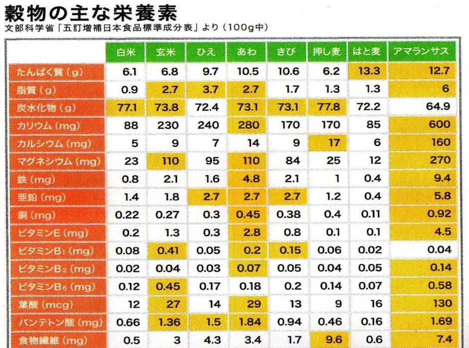 雑穀栄養素表