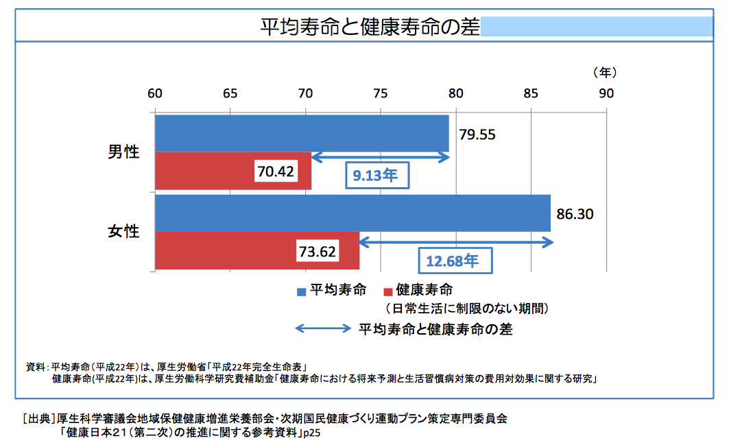 平均寿命と健康寿命の差グラフ