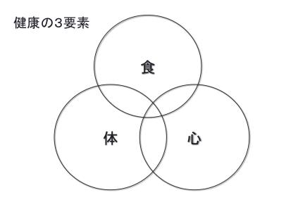 健康の3要素
