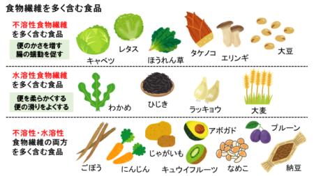 60食物繊維