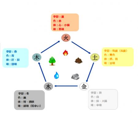 五行色体図