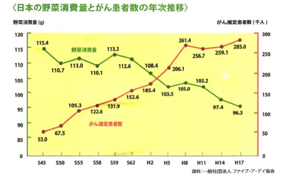 日本野菜摂取量とガンの相関