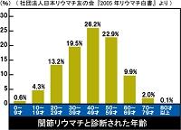 %e5%b9%b4%e4%bb%a3%e5%88%a5ra