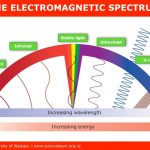 UV_ITV_ElectromagneticSpectrum_BG-Plate_FINAL_Mar2018