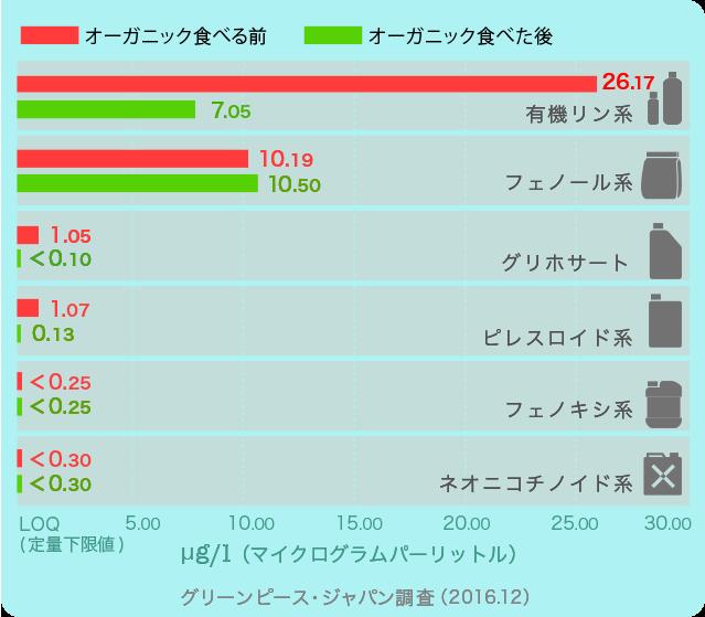 adult_chart