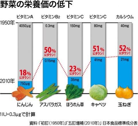 野菜の栄養価の低下