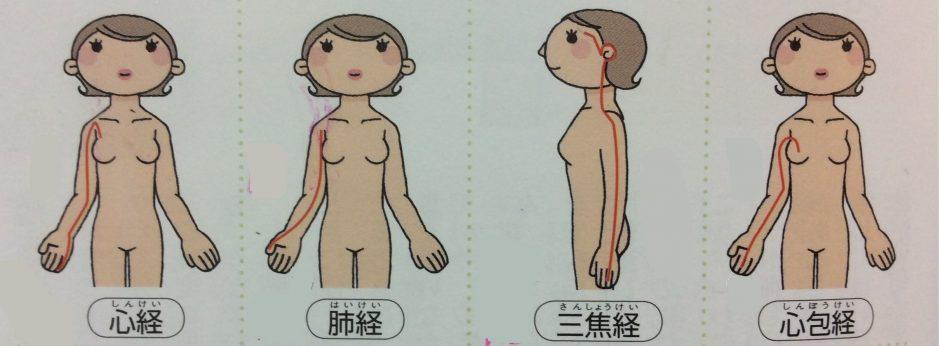 心経、肺経、三焦経、心包経