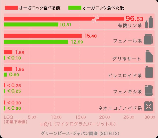 child_graph