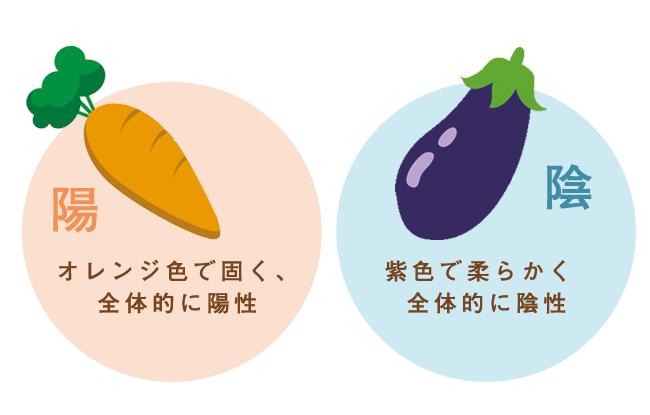 http://macrobiotic-daisuki.jp/cms/wp-content/uploads/inyo.png