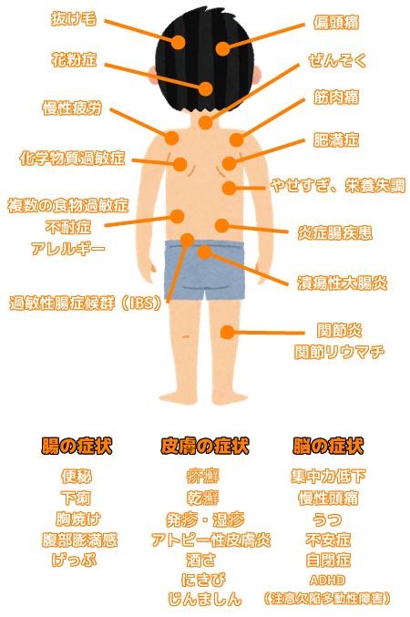 何気なく食べている食べ物があなたの腸を炎症させている ...