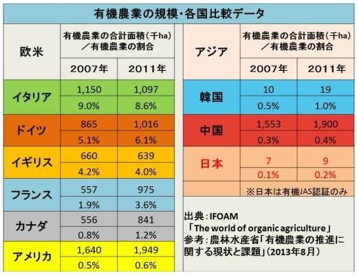 世界の有機農業