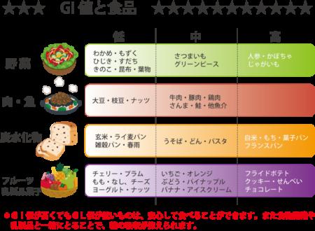 病にならない食べ方】低いGI値食だけじゃ意味がない?!病気予防の視点からおすすめな「低GI低GL」食とは?