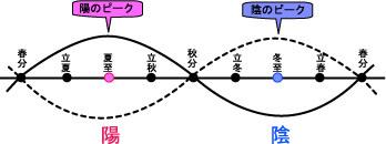 陰陽図w125h50