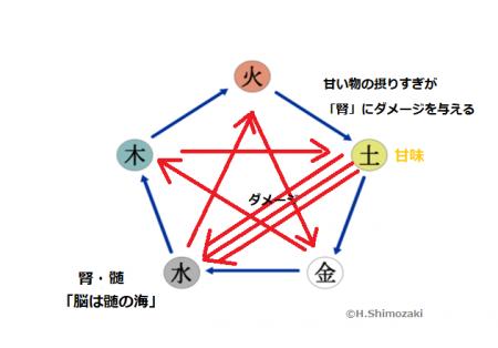 相剋甘味→腎髄