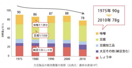 FireShot Capture 34 - 欧米化した生活習慣、日本人の和食離れが与えた影響 I 蒸し豆プロジ_ - https___mushimame.jp_mushimame_kadai_374_
