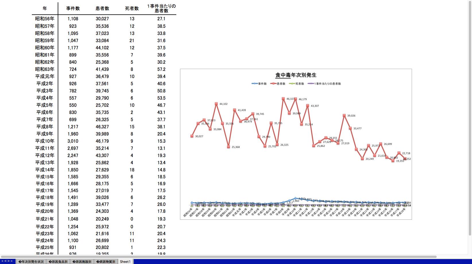 食中毒グラフ