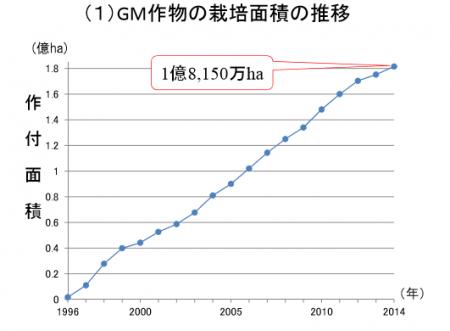 GM作物の栽培面積の推移グラフ