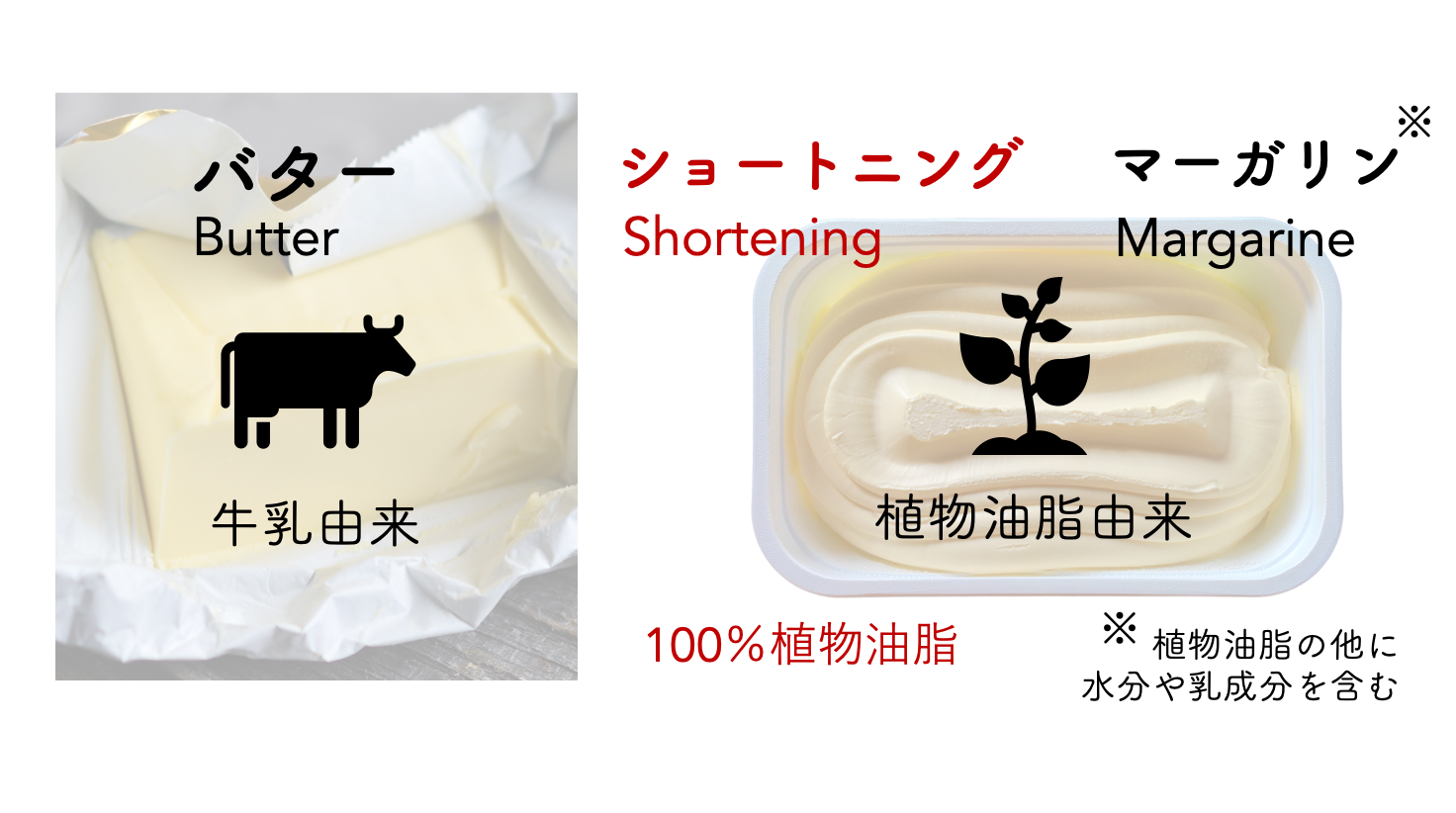 違い バター マーガリン
