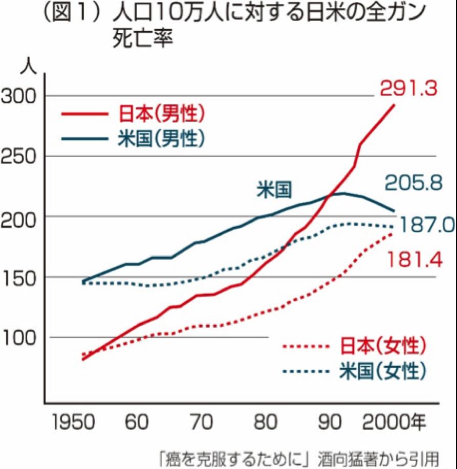 日米がん推移