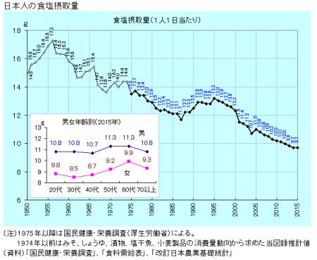 日本人の食塩摂取量