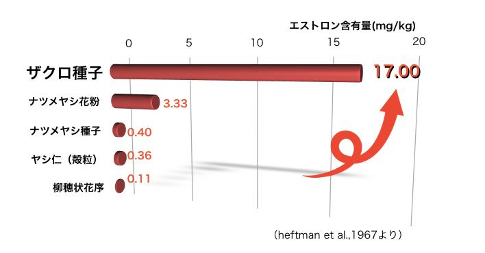 zakuroグラフ