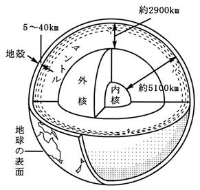 fig-q1-1
