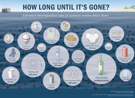 how-long-untill-its-gone-decomposition-rates-marine-garbage