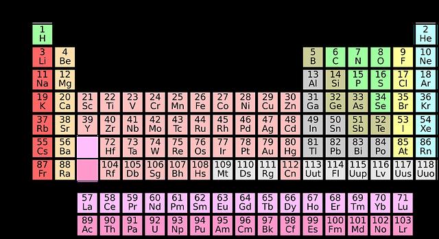 periodic-system-1059755_640