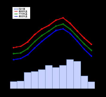 tokyo templater